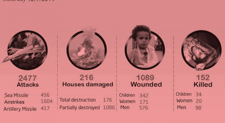 Nach den Bürgerkriegen in Syrien und im Irak sollte Gaza leicht eingenommen werden